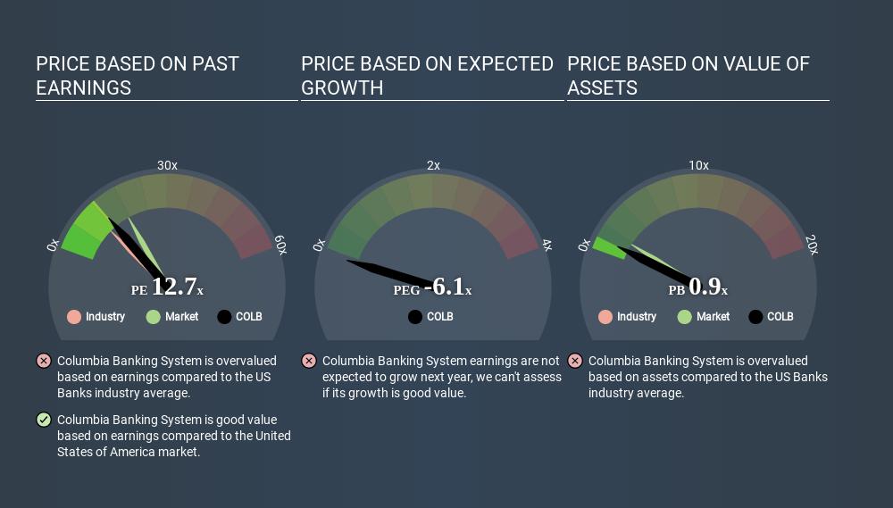 NasdaqGS:COLB Price Estimation Relative to Market June 11th 2020