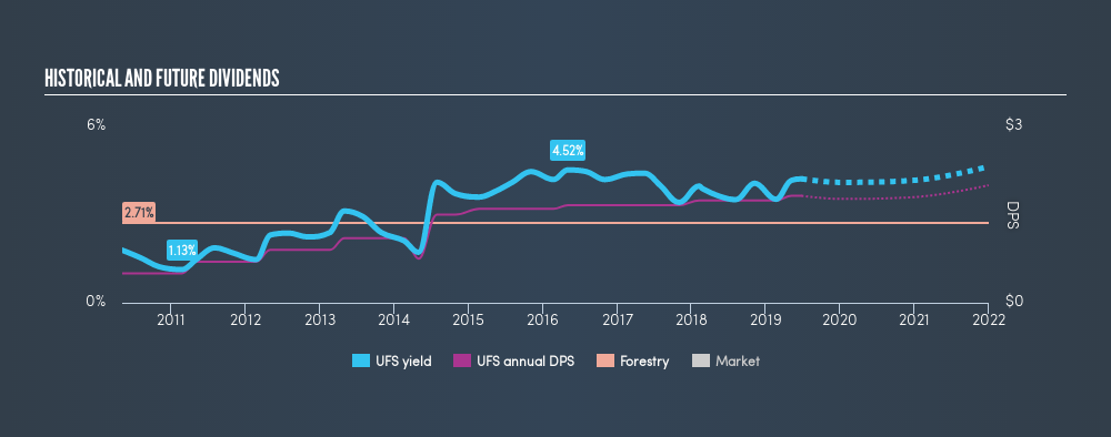 NYSE:UFS Historical Dividend Yield, June 26th 2019