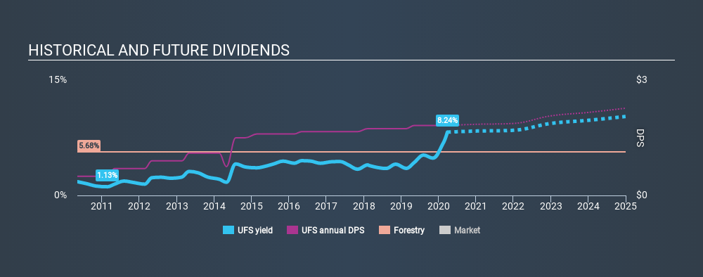 NYSE:UFS Historical Dividend Yield March 27th 2020
