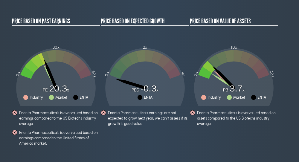 NasdaqGS:ENTA Price Estimation Relative to Market, July 17th 2019