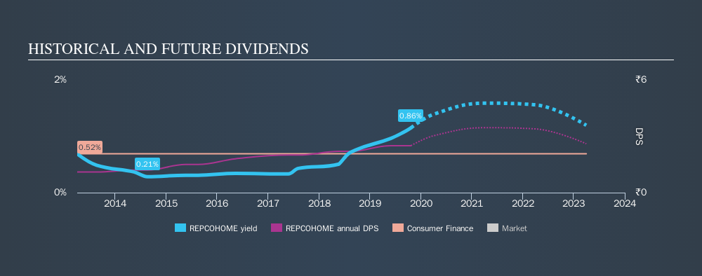 NSEI:REPCOHOME Historical Dividend Yield, October 21st 2019