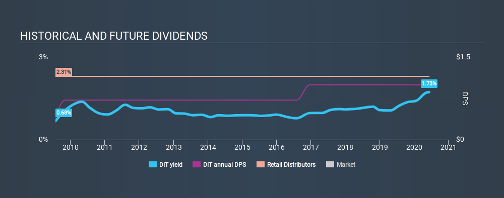 AMEX:DIT Historical Dividend Yield June 8th 2020