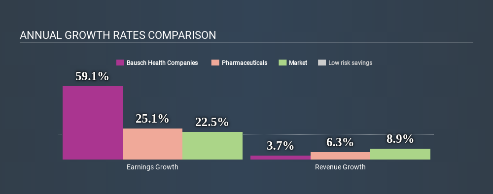 Bausch Health Companies (NYSE:BHC) - Share price, News & Analysis
