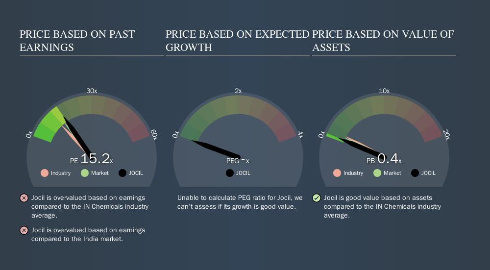 NSEI:JOCIL Price Estimation Relative to Market, September 16th 2019