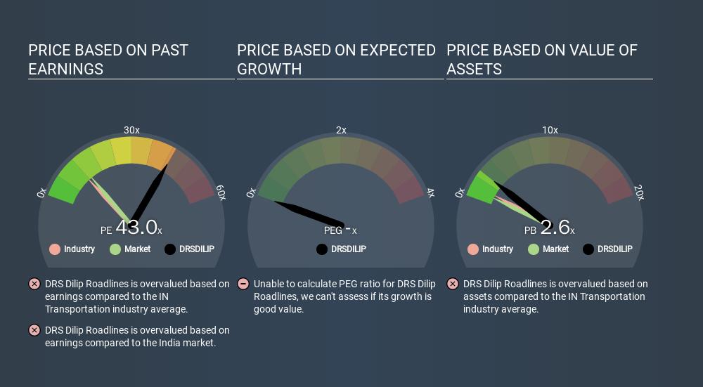 NSEI:DRSDILIP Price Estimation Relative to Market, December 5th 2019