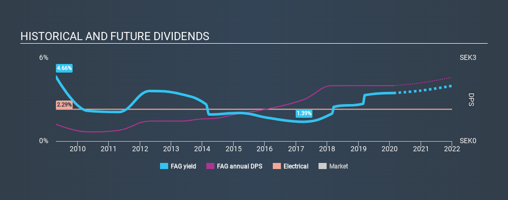OM:FAG Historical Dividend Yield, February 16th 2020