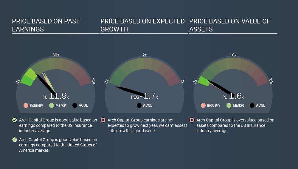 NasdaqGS:ACGL Price Estimation Relative to Market, December 13th 2019