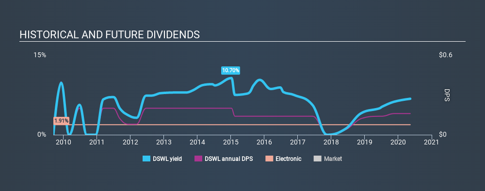 NasdaqGM:DSWL Historical Dividend Yield May 12th 2020