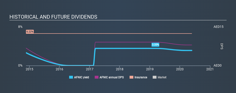 ADX:AFNIC Historical Dividend Yield May 24th 2020