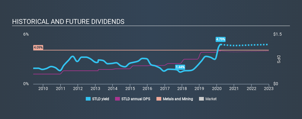 NasdaqGS:STLD Historical Dividend Yield, March 25th 2020
