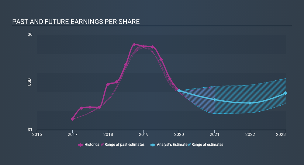 NasdaqGS:STLD Past and Future Earnings, March 17th 2020