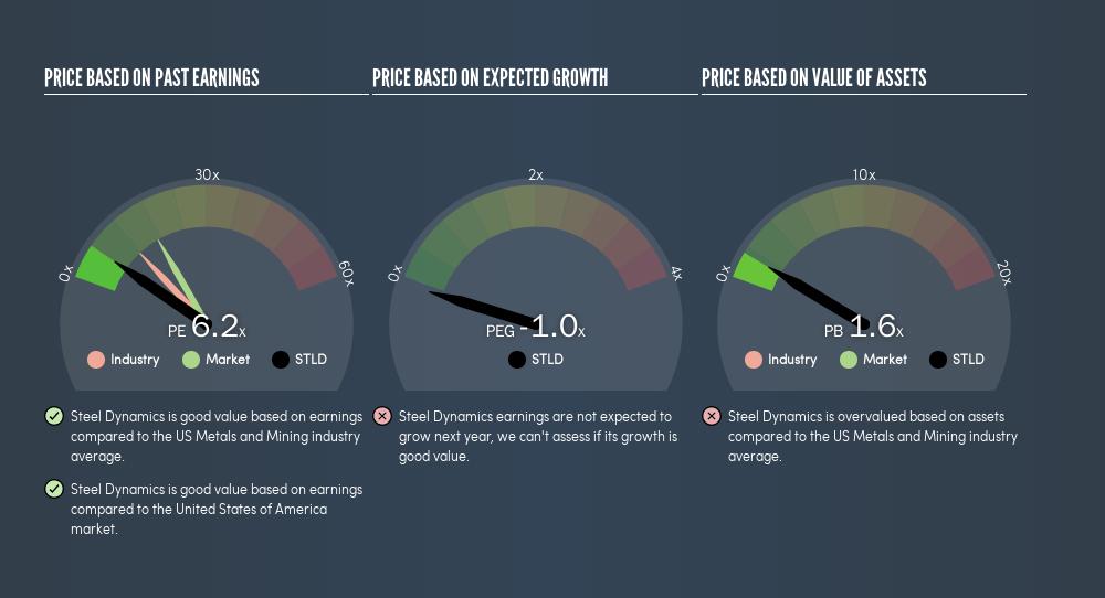 NasdaqGS:STLD Price Estimation Relative to Market, August 8th 2019
