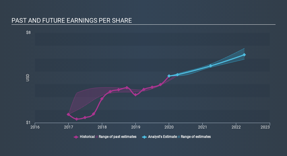 NYSE:STE Past and Future Earnings, February 11th 2020