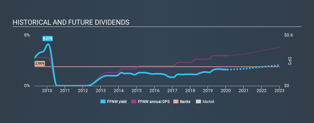 NasdaqGS:FFNW Historical Dividend Yield, January 26th 2020