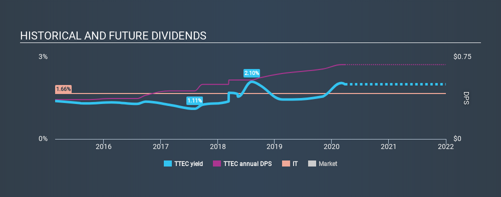 NasdaqGS:TTEC Historical Dividend Yield March 26th 2020