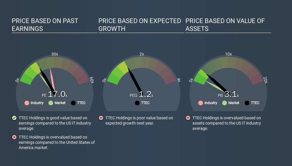 NasdaqGS:TTEC Price Estimation Relative to Market, March 17th 2020