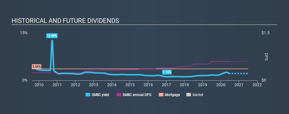 NasdaqGM:SMBC Historical Dividend Yield June 10th 2020