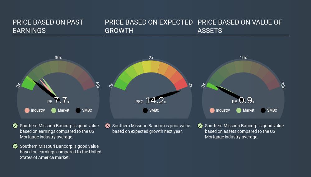 NasdaqGM:SMBC Price Estimation Relative to Market, March 13th 2020