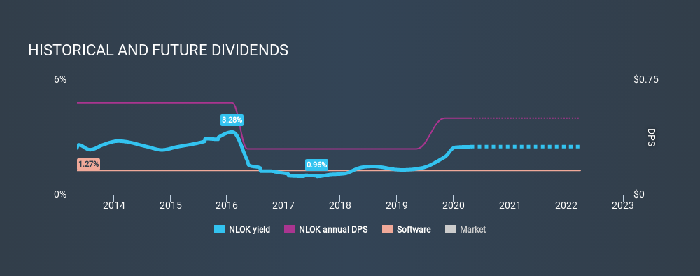 NasdaqGS:NLOK Historical Dividend Yield April 23rd 2020