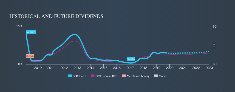 NYSE:SCCO Historical Dividend Yield, September 17th 2019