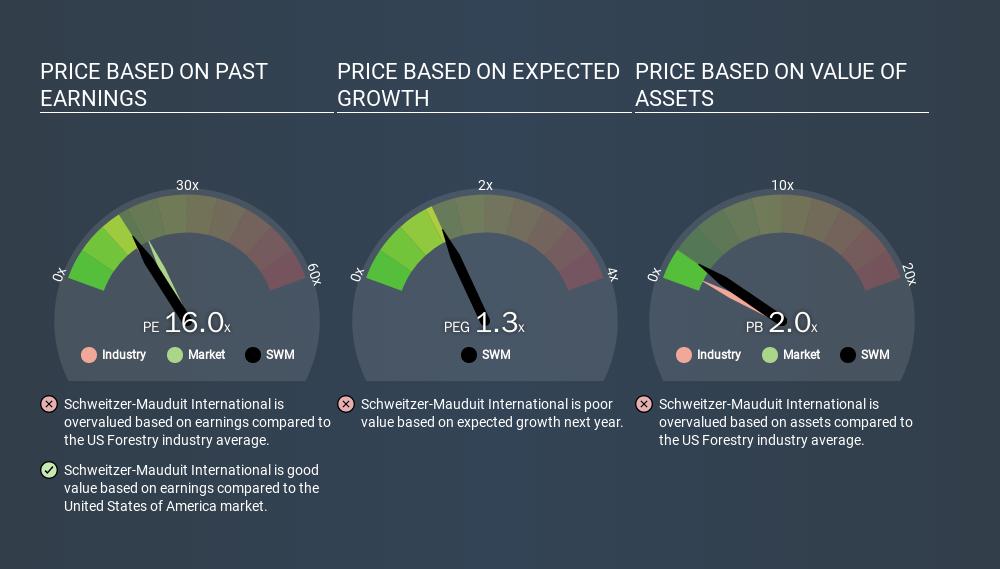 NYSE:SWM Price Estimation Relative to Market, January 21st 2020