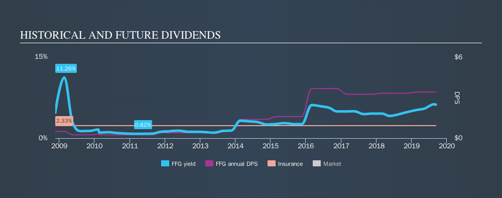 NYSE:FFG Historical Dividend Yield, September 9th 2019
