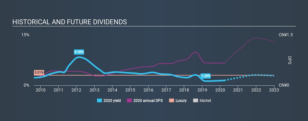 SEHK:2020 Historical Dividend Yield, March 24th 2020