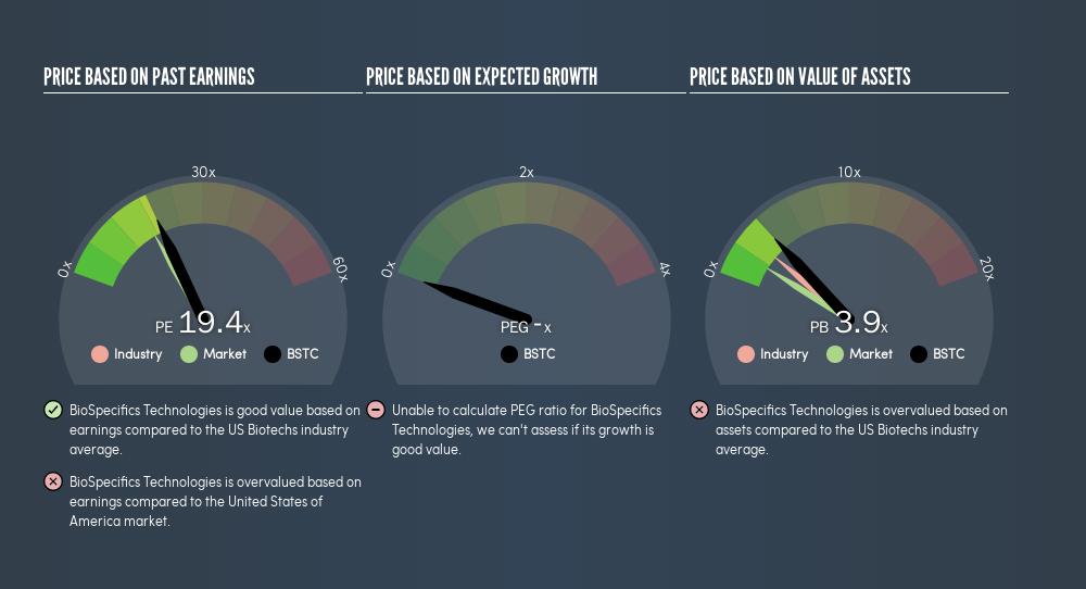 NasdaqGM:BSTC Price Estimation Relative to Market, August 18th 2019