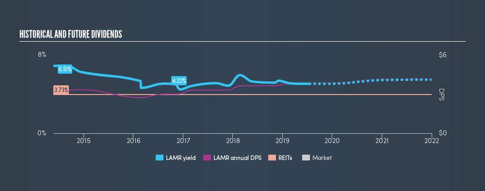 NasdaqGS:LAMR Historical Dividend Yield, July 12th 2019