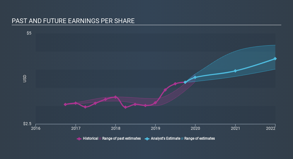 NasdaqGS:LAMR Past and Future Earnings, December 11th 2019