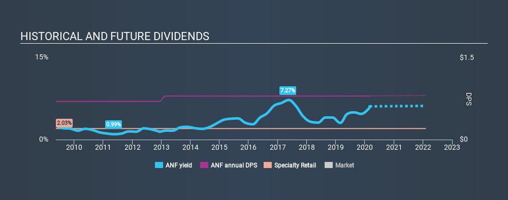 NYSE:ANF Historical Dividend Yield, February 29th 2020