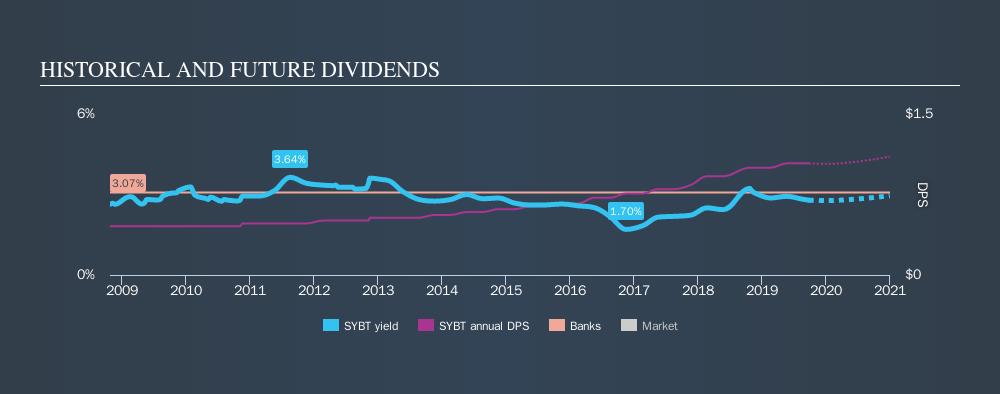 NasdaqGS:SYBT Historical Dividend Yield, September 26th 2019