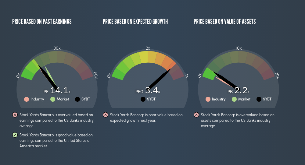 NasdaqGS:SYBT Price Estimation Relative to Market, July 8th 2019