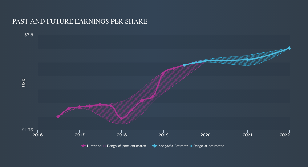 NasdaqGS:RNST Past and Future Earnings, October 9th 2019