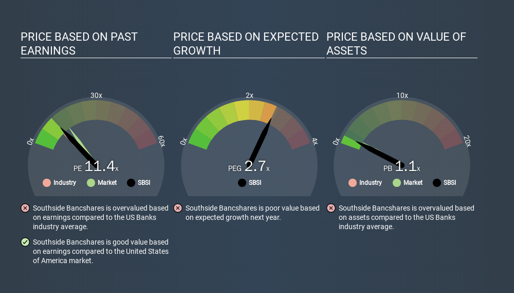 NasdaqGS:SBSI Price Estimation Relative to Market, March 13th 2020