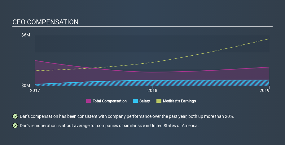 NYSE:MED CEO Compensation, February 3rd 2020