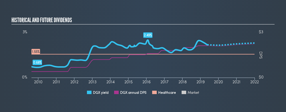 NYSE:DGX Historical Dividend Yield, May 20th 2019