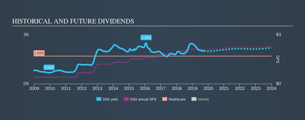 NYSE:DGX Historical Dividend Yield, September 30th 2019
