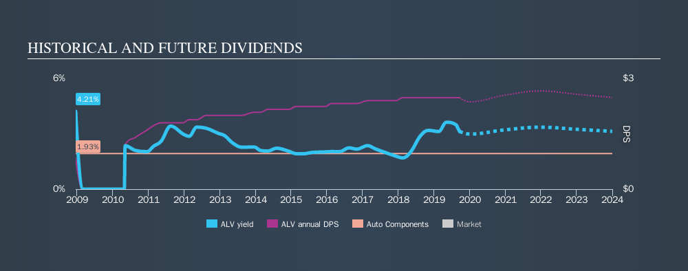 NYSE:ALV Historical Dividend Yield, September 20th 2019