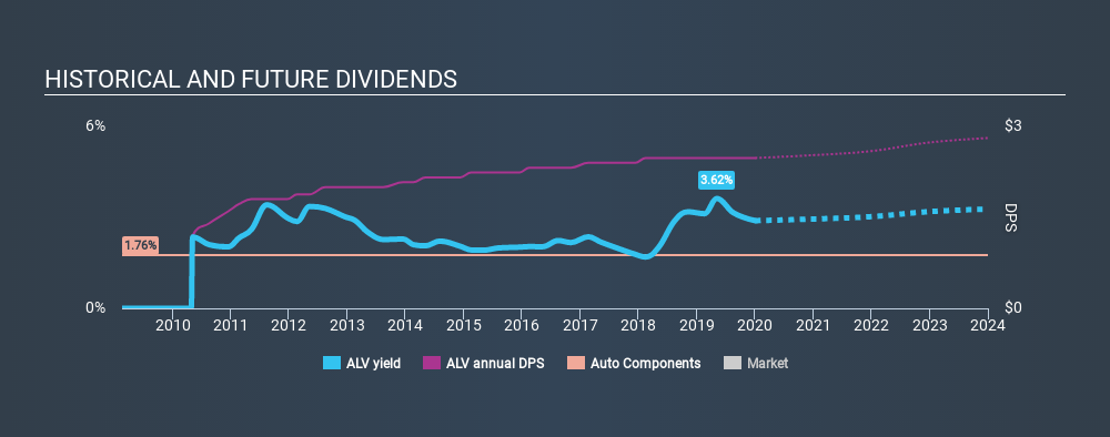 NYSE:ALV Historical Dividend Yield, January 3rd 2020
