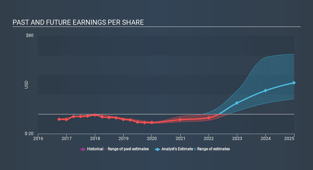 NasdaqGS:SRPT Past and Future Earnings, January 14th 2020