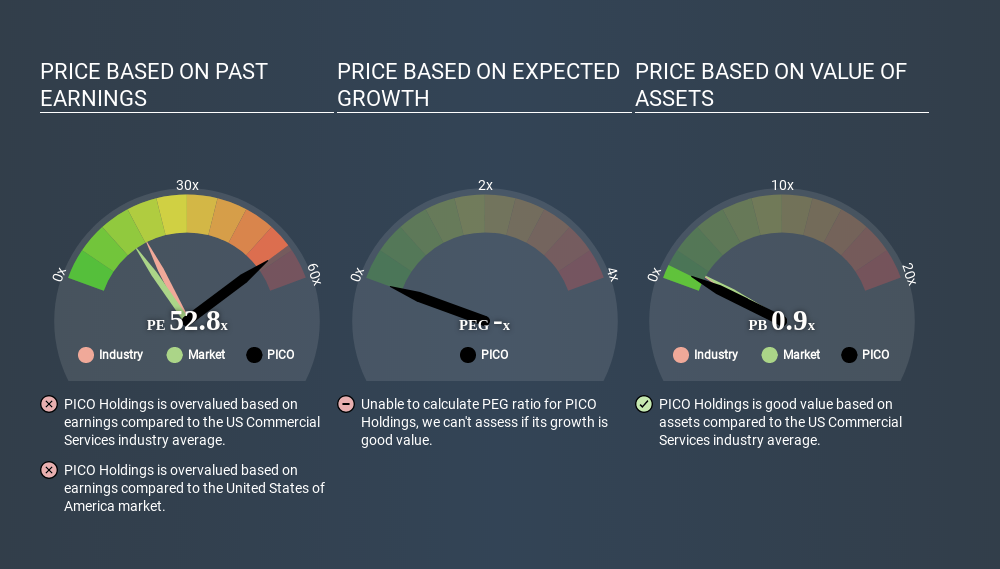 NasdaqGS:PICO Price Estimation Relative to Market May 25th 2020