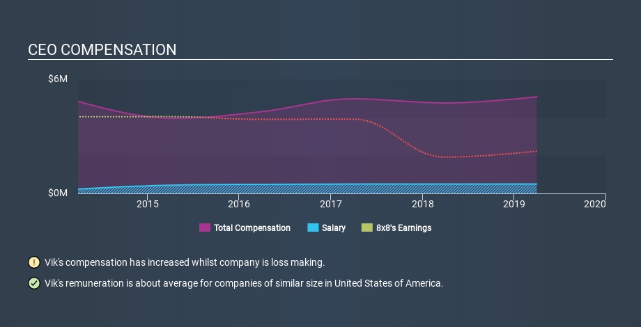 NYSE:EGHT CEO Compensation April 29th 2020