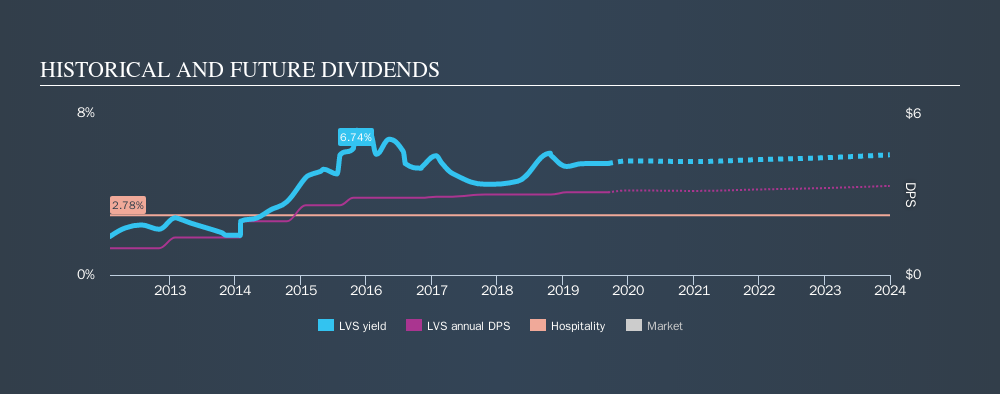 NYSE:LVS Historical Dividend Yield, September 12th 2019
