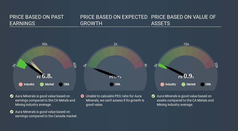 TSX:ORA Price Estimation Relative to Market March 28th 2020
