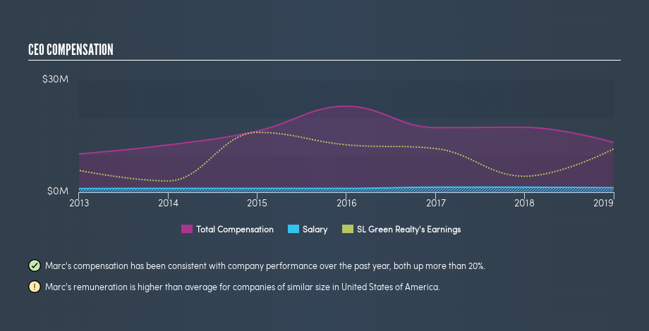 NYSE:SLG CEO Compensation, June 20th 2019