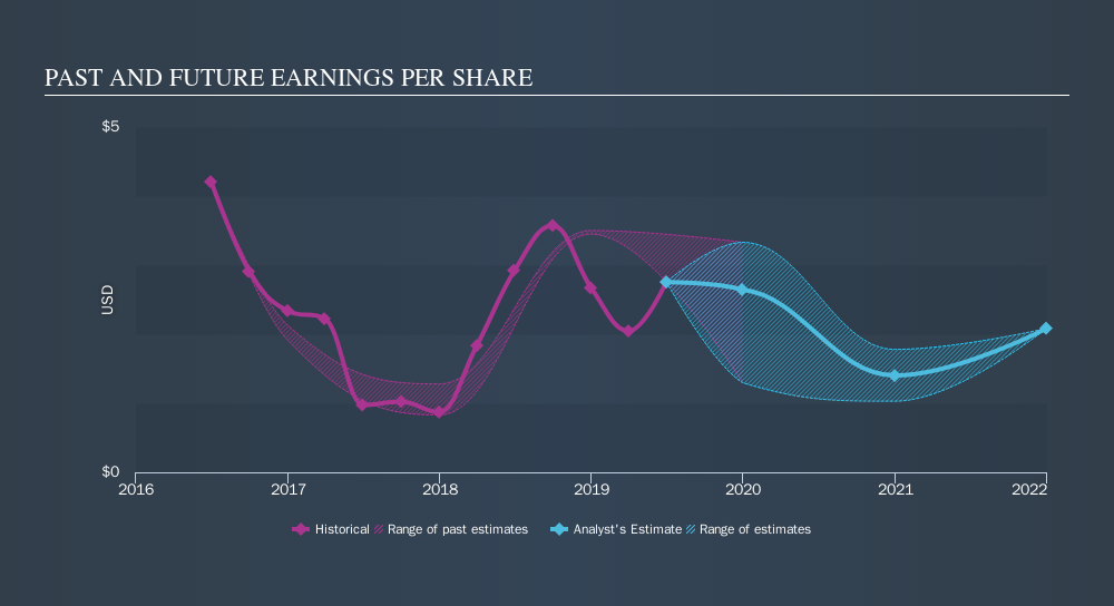 NYSE:SLG Past and Future Earnings, September 9th 2019