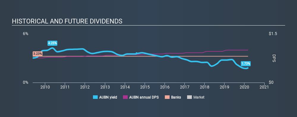 NasdaqGM:AUBN Historical Dividend Yield, March 4th 2020