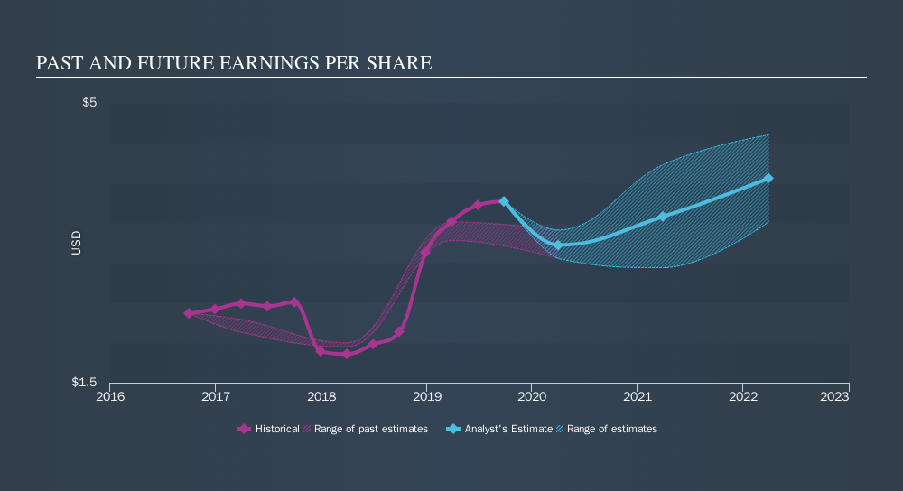 NasdaqGS:XLNX Past and Future Earnings, November 21st 2019
