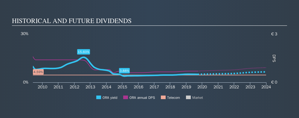 ENXTPA:ORA Historical Dividend Yield, September 20th 2019